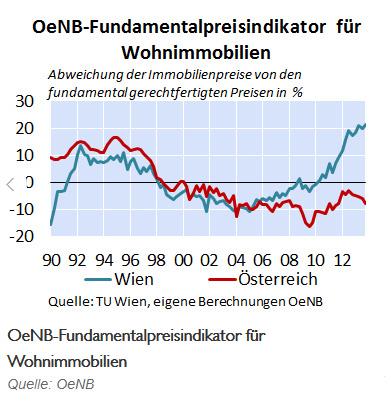 oenb_preisindikator_wien